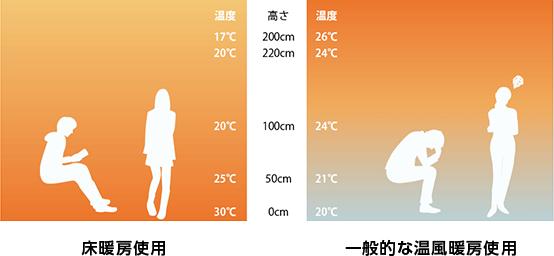 床暖房使用 一般的な温風暖房使用
